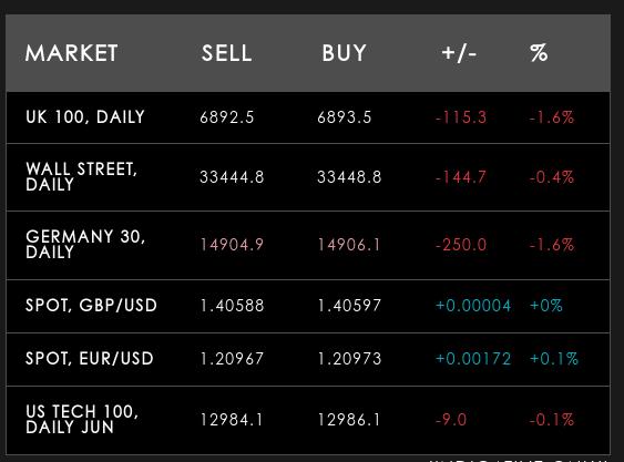 financial spread betting